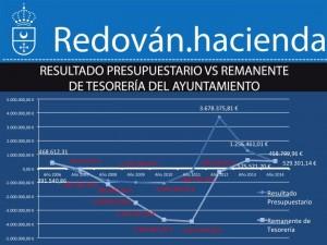resultado presupuestario VS remanente de tesorería